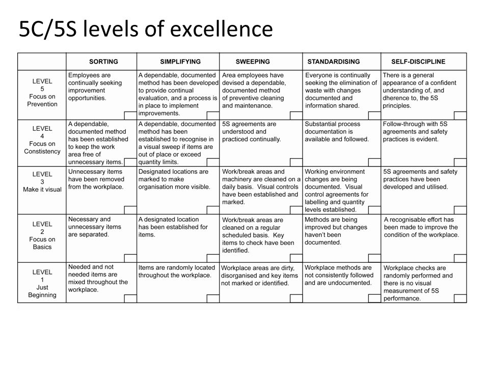 5C/5S levels of excellence