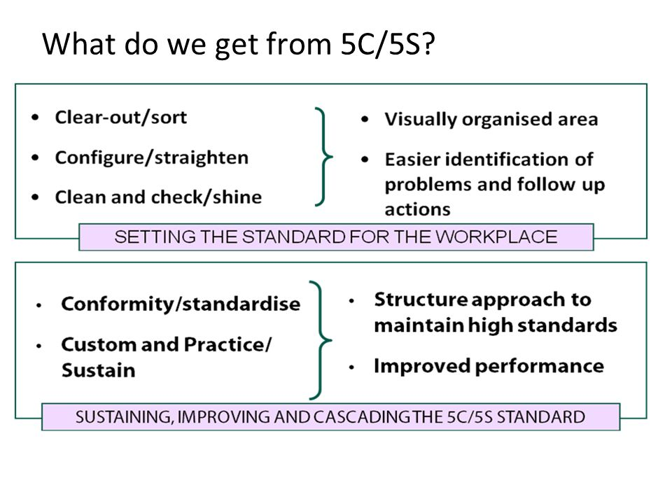 What do we get from 5C/5S