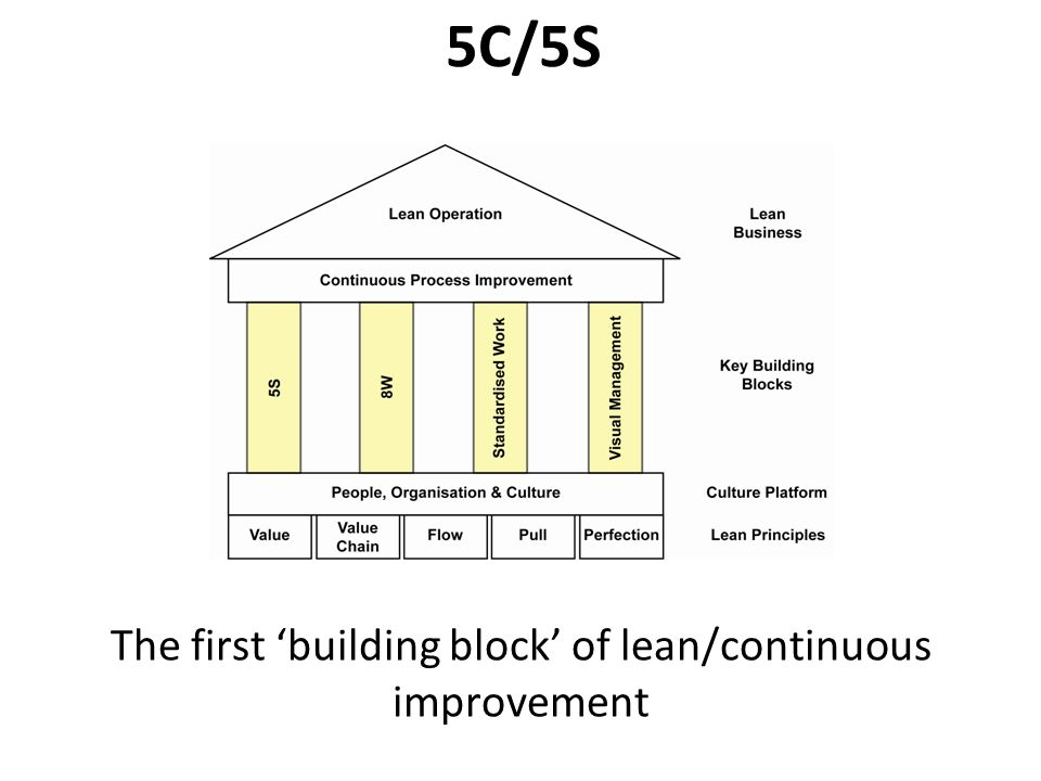 The first 'building block' of lean/continuous improvement