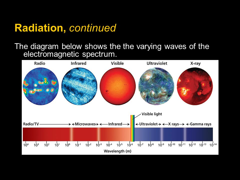 Radiation, continued The diagram below shows the the varying waves of the electromagnetic spectrum.
