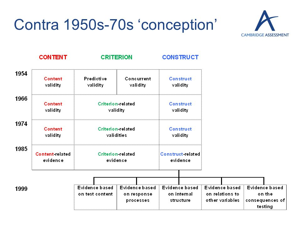 Contra 1950s-70s 'conception'