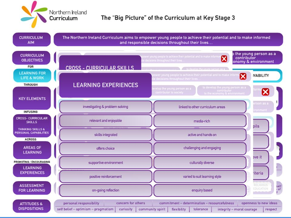 Context: the messages underpinning the NI Curriculum