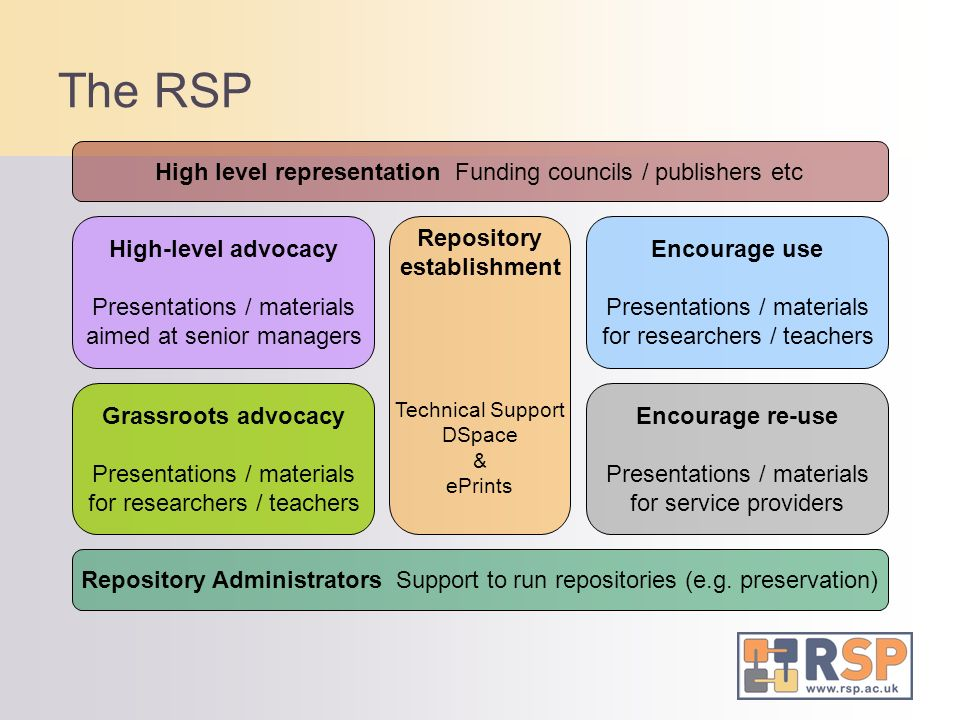 The RSP High level representation Funding councils / publishers etc