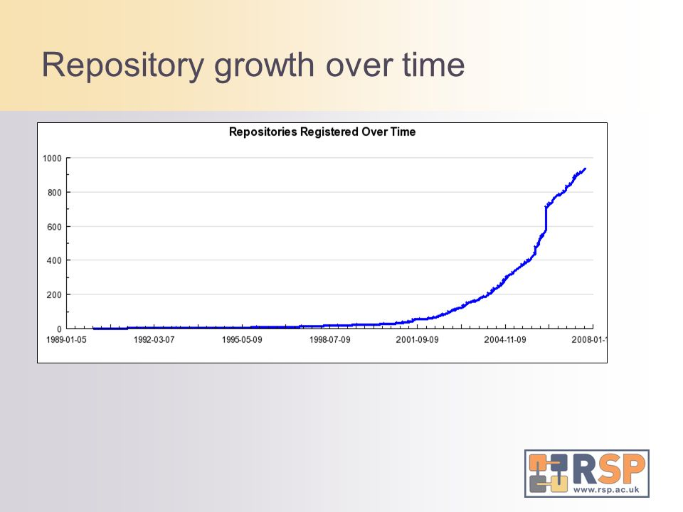 Repository growth over time