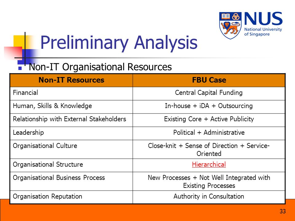 Preliminary Analysis Non-IT Organisational Resources Non-IT Resources