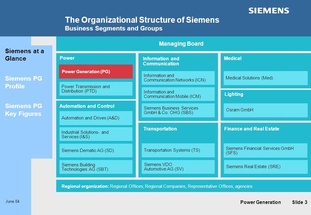 The Organizational Structure of Siemens Business Segments and Groups