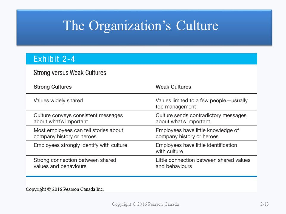 impact of strong organizational culture A strong corporate culture refers to how broadly  organizational culture also gives a powerful tool for  whether the corporate culture has impact on i.