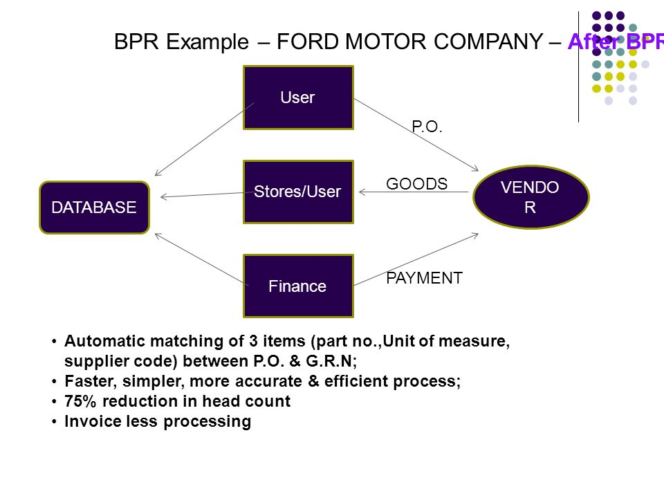 Chapter 5 6 business process reengineering ppt video Ford motor company financials