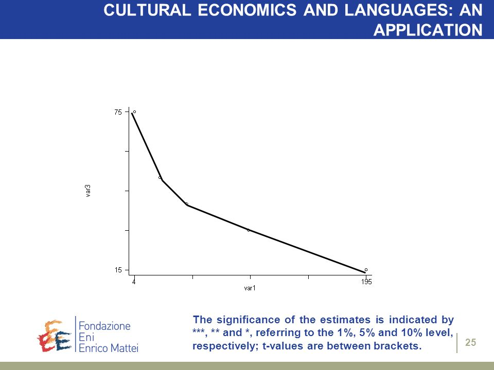 CULTURAL ECONOMICS AND LANGUAGES: AN APPLICATION