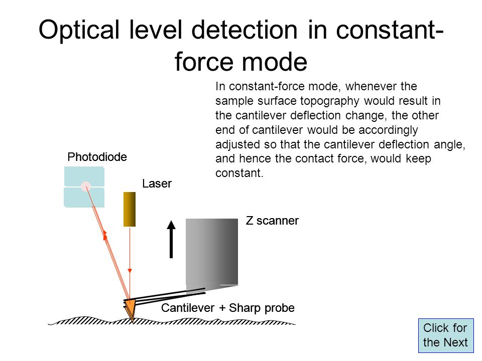 Optical level detection in constant-force mode