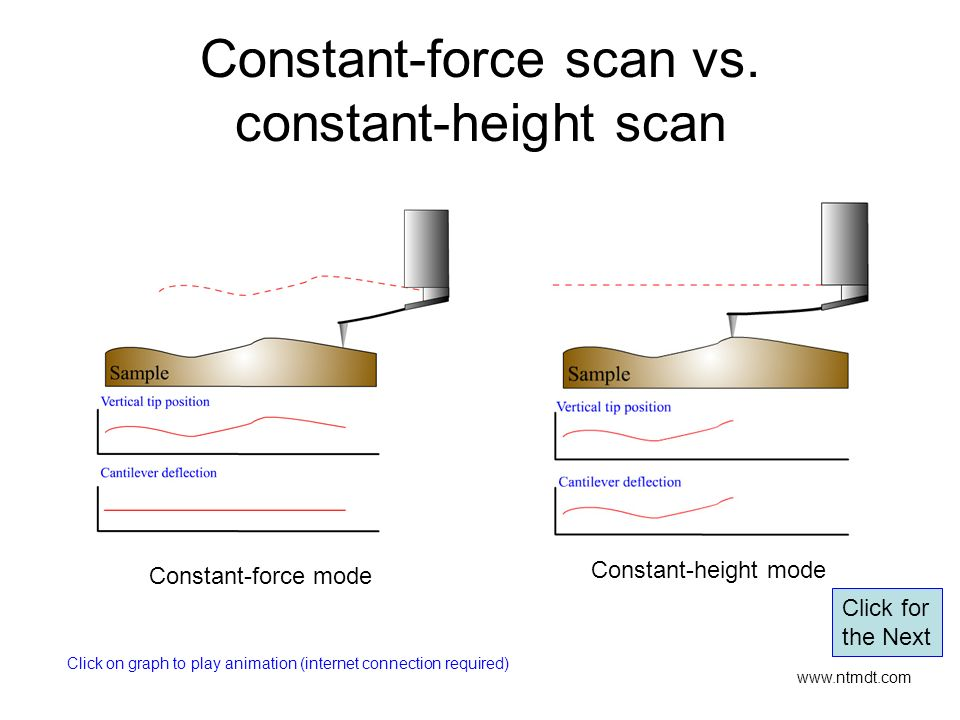 Constant-force scan vs. constant-height scan