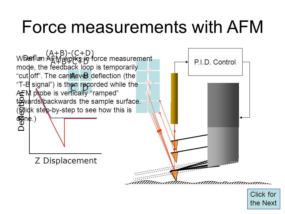 Force measurements with AFM