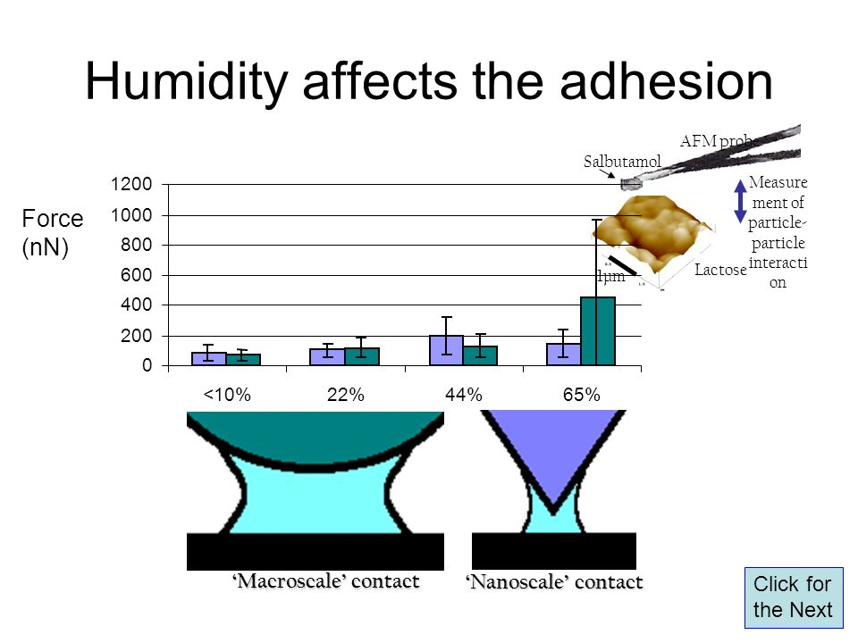 Humidity affects the adhesion