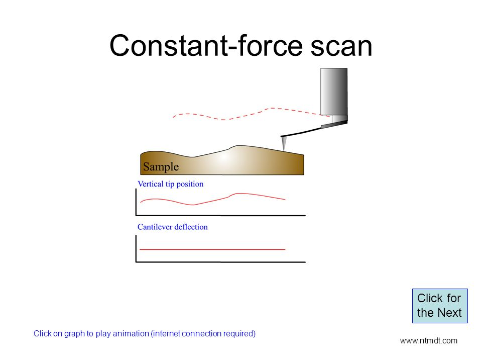 Constant-force scan Click for the Next
