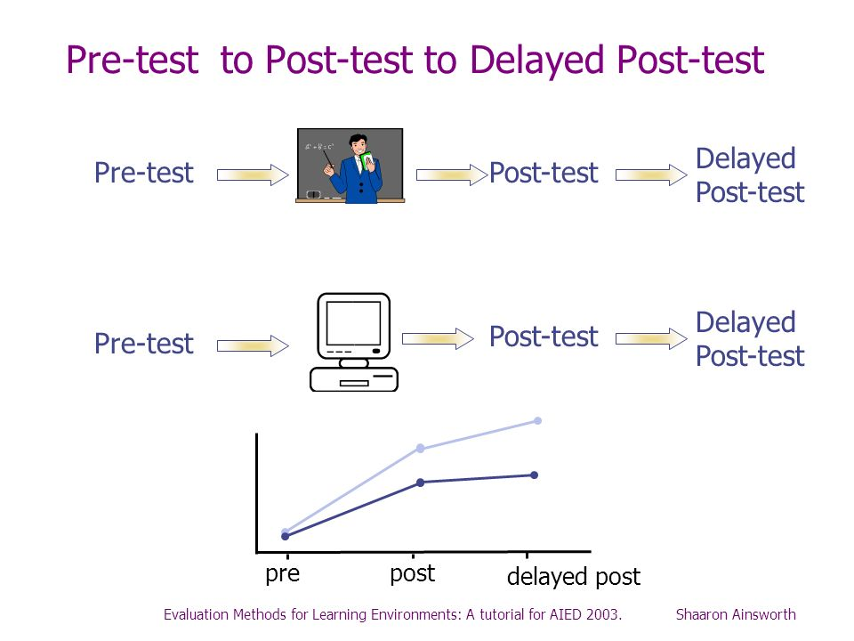 Pre-test to Post-test to Delayed Post-test