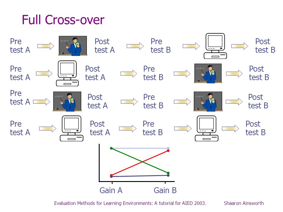 Full Cross-over Post test A Pre test A Pre test B Post test B