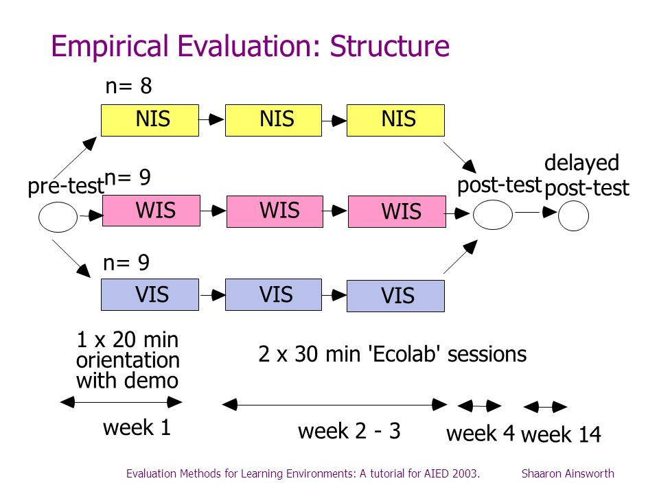 Empirical Evaluation: Structure