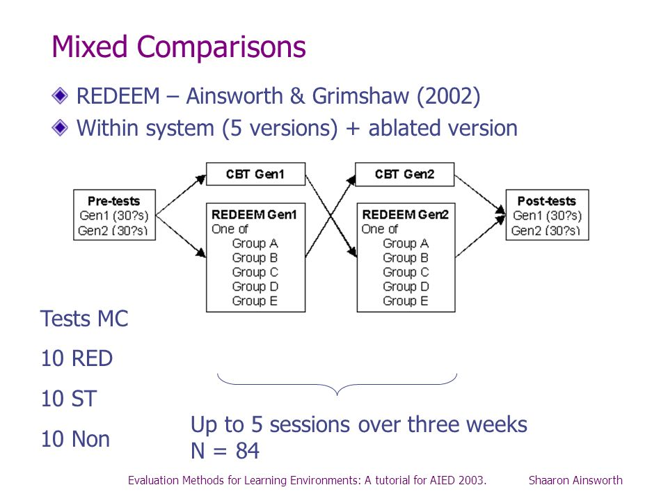 Mixed Comparisons REDEEM – Ainsworth & Grimshaw (2002)