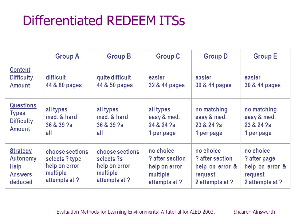 Differentiated REDEEM ITSs