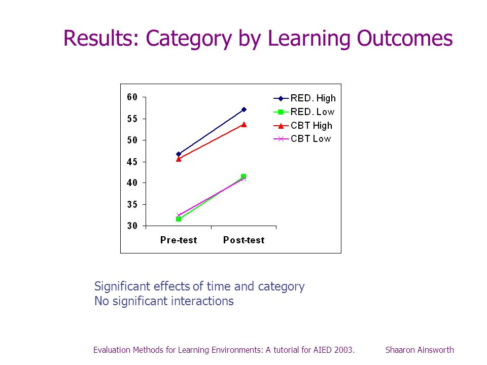Results: Category by Learning Outcomes