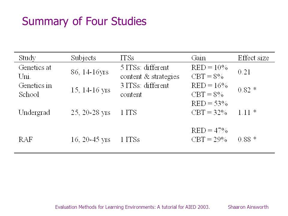 Summary of Four Studies