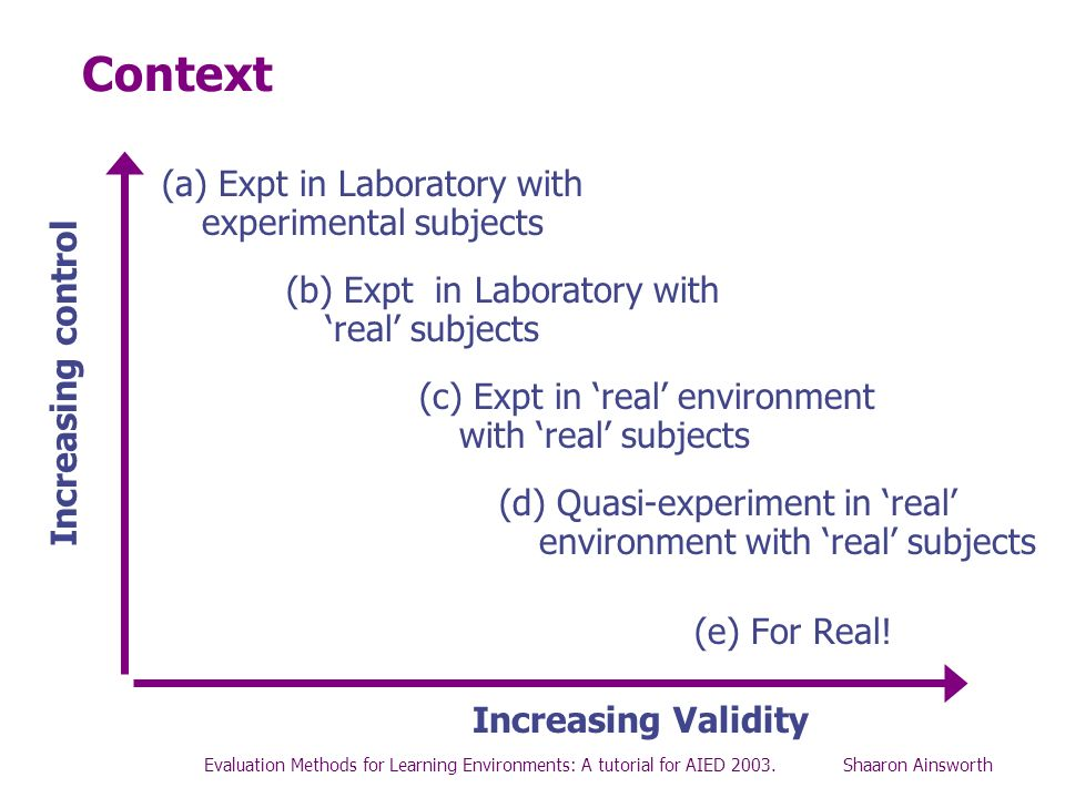 Context (a) Expt in Laboratory with experimental subjects