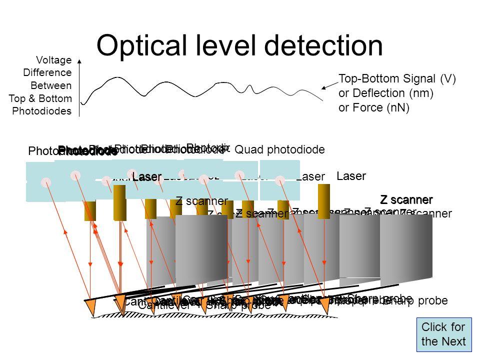 Optical level detection