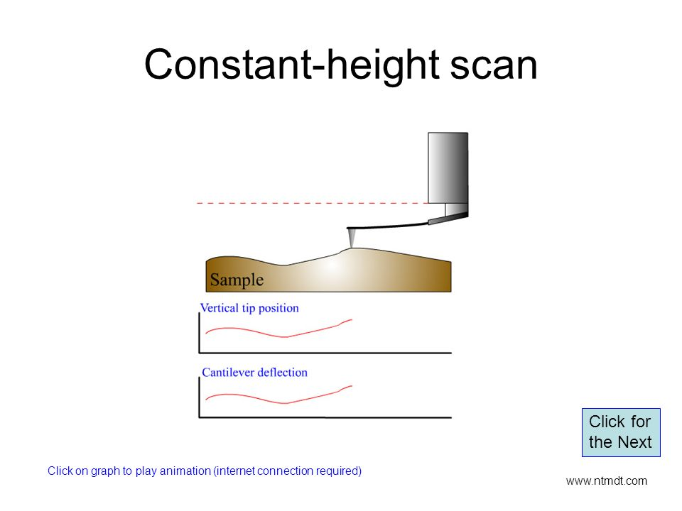Constant-height scan Click for the Next