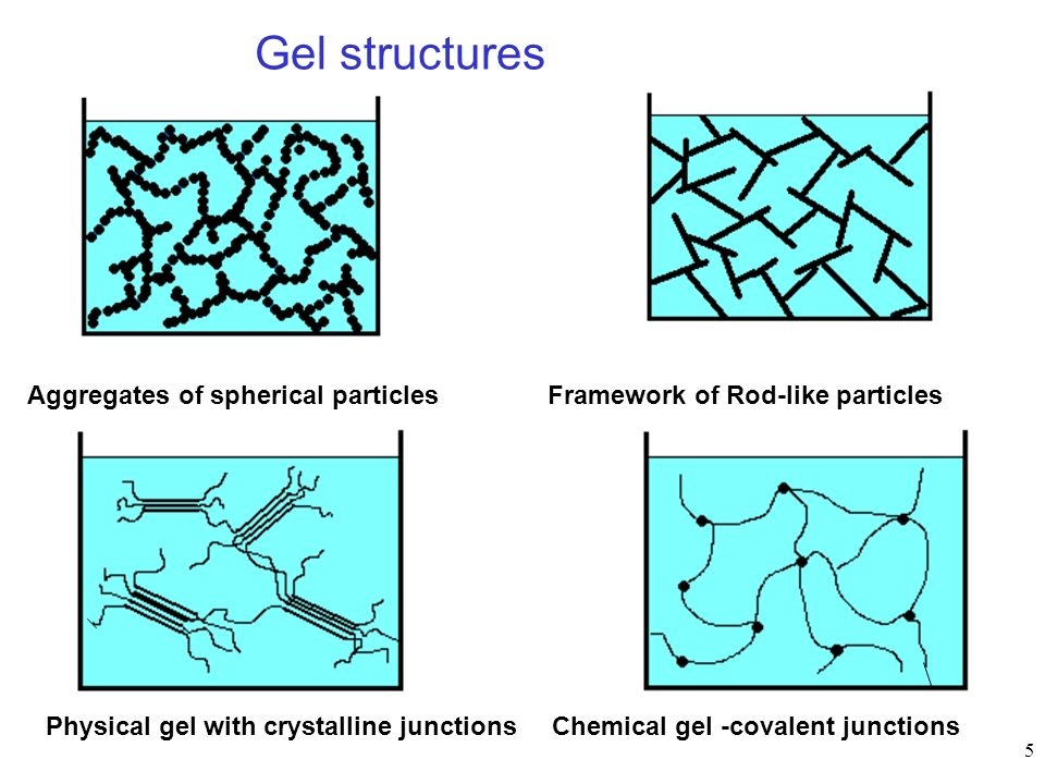 Gel structures Aggregates of spherical particles