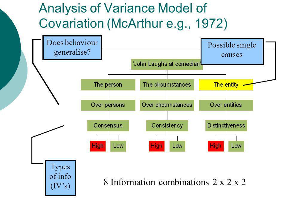 Analysis of Variance Model of Covariation (McArthur e.g., 1972)
