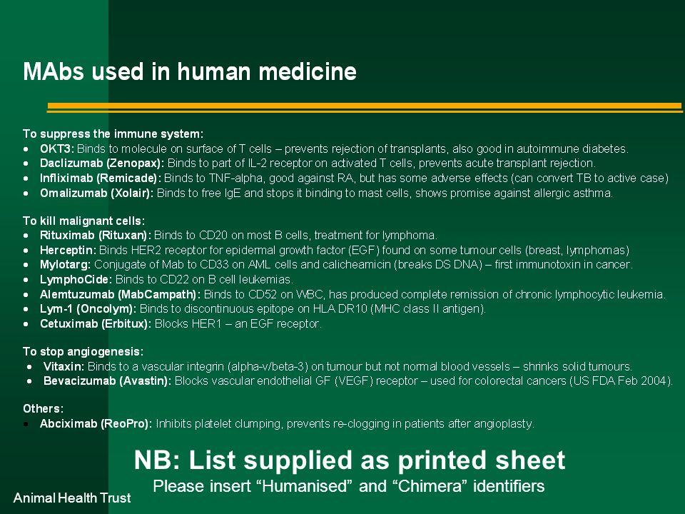NB: List supplied as printed sheet