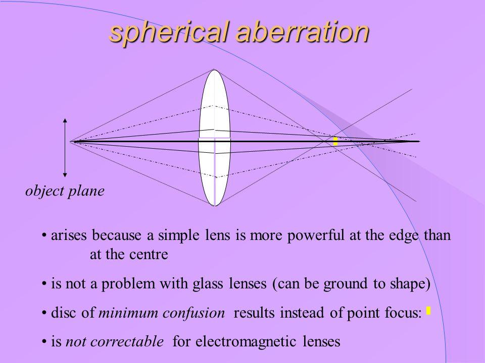 spherical aberration object plane