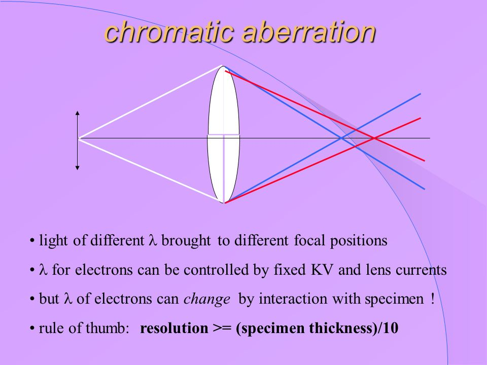 chromatic aberration • light of differentbrought to different focal positions. • for electrons can be controlled by fixed KV and lens currents.