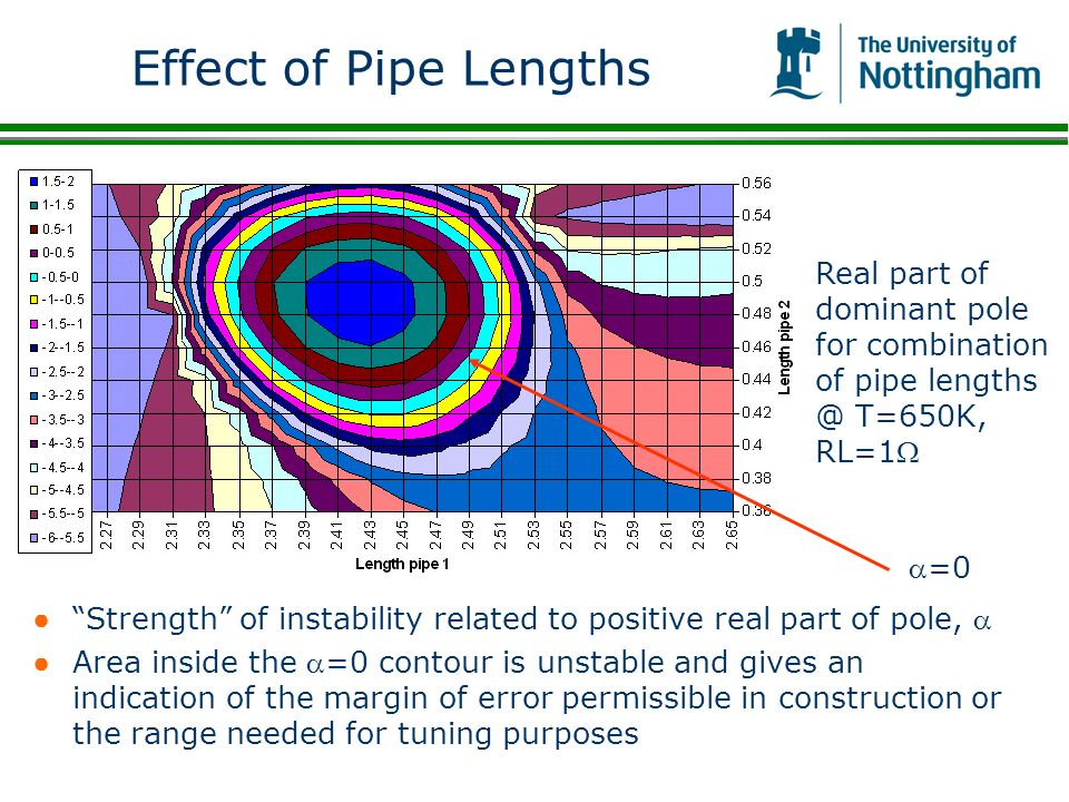 Effect of Pipe Lengths Real part of dominant pole for combination of pipe lengths @ T=650K, RL=1W. a=0.
