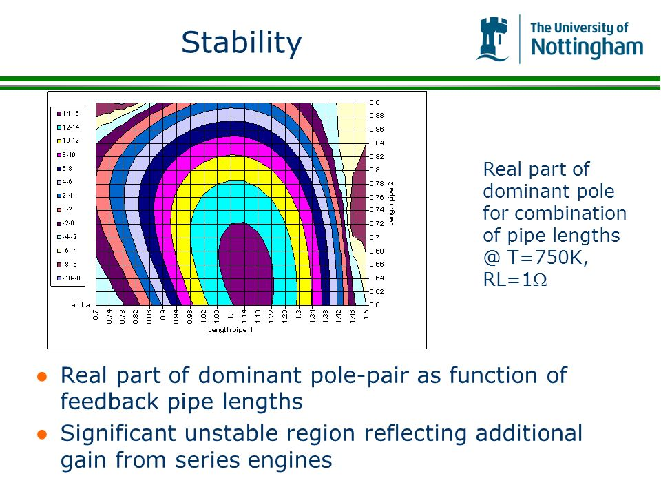 Stability Real part of dominant pole for combination of pipe lengths @ T=750K, RL=1W.