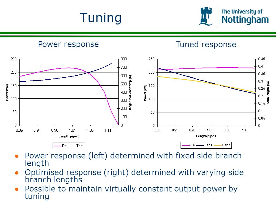 Tuning Power response Tuned response