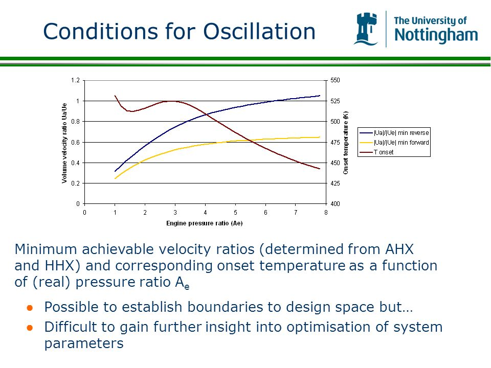 Conditions for Oscillation