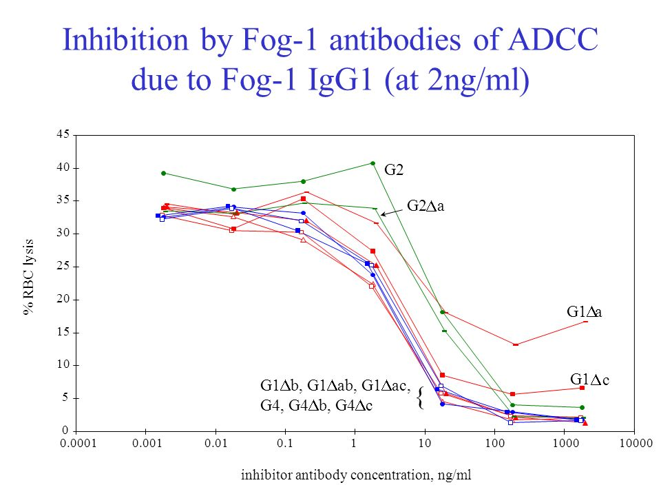 Inhibition by Fog-1 antibodies of ADCC due to Fog-1 IgG1 (at 2ng/ml)
