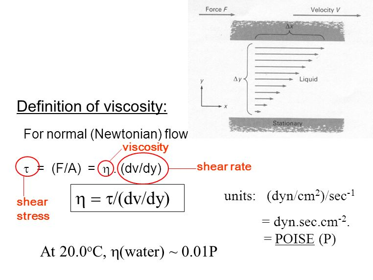 h = t/(dv/dy) Definition of viscosity: At 20.0oC, h(water) ~ 0.01P