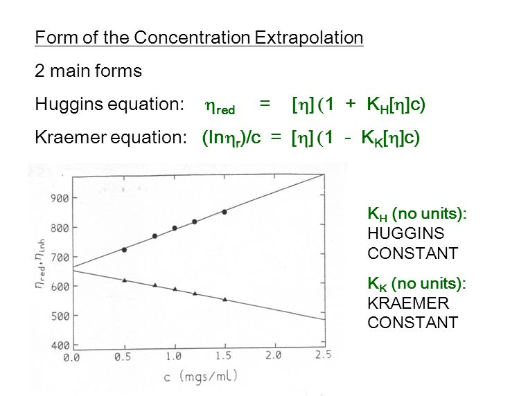 Form of the Concentration Extrapolation 2 main forms