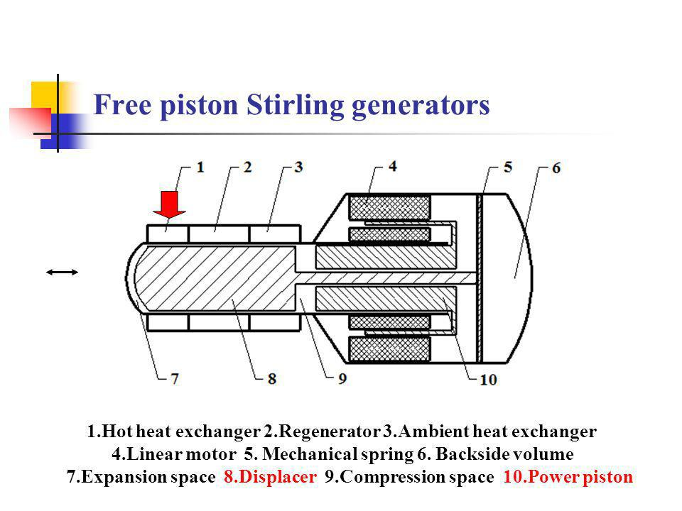 Free piston Stirling generators