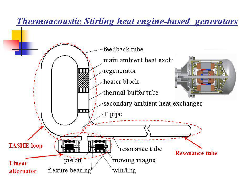 Thermoacoustic Stirling heat engine-based generators