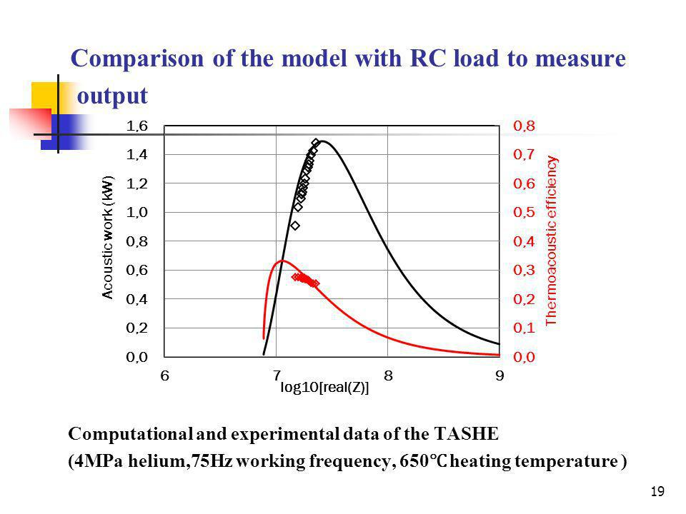 Comparison of the model with RC load to measure output