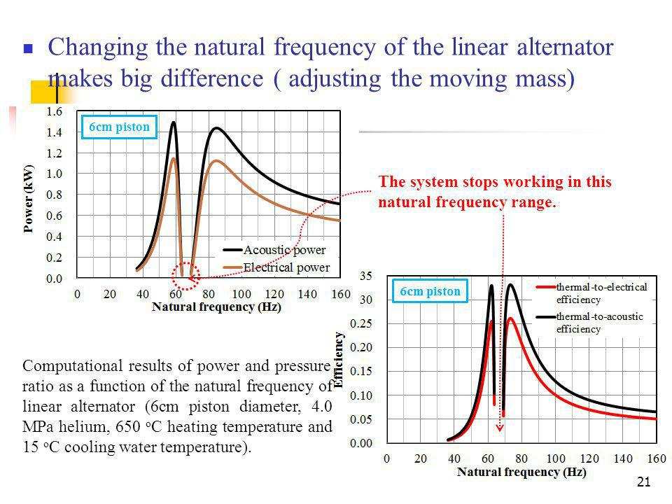 Changing the natural frequency of the linear alternator makes big difference ( adjusting the moving mass)