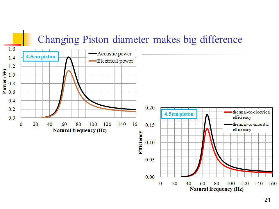 Changing Piston diameter makes big difference