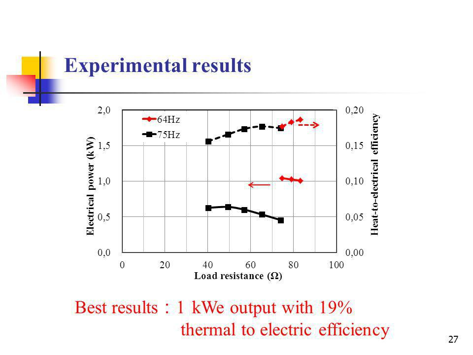 Experimental results Best results:1 kWe output with 19%