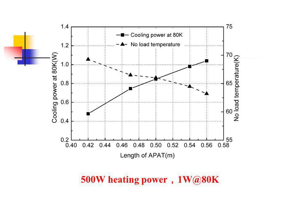 500W heating power,1W@80K