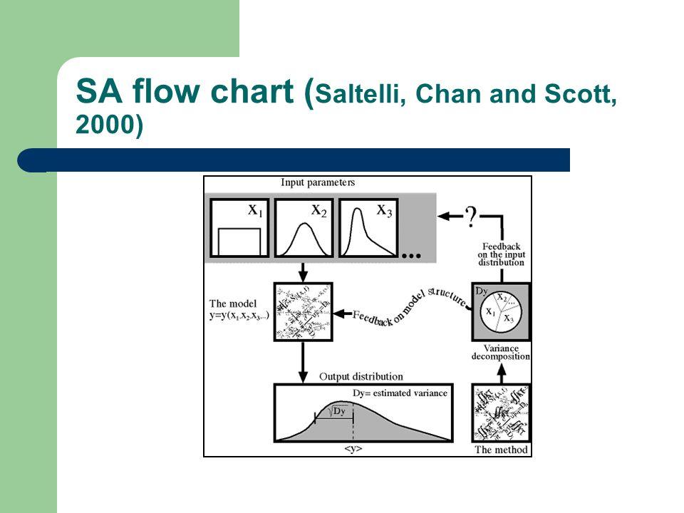 SA flow chart (Saltelli, Chan and Scott, 2000)