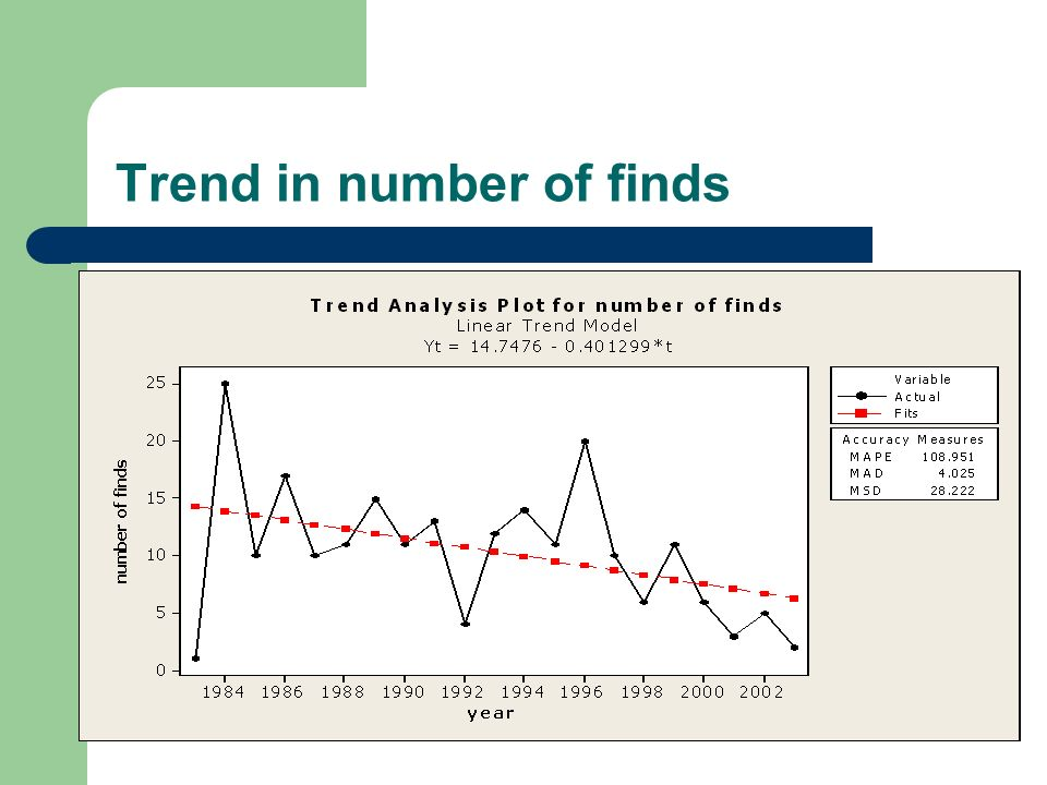 Trend in number of finds