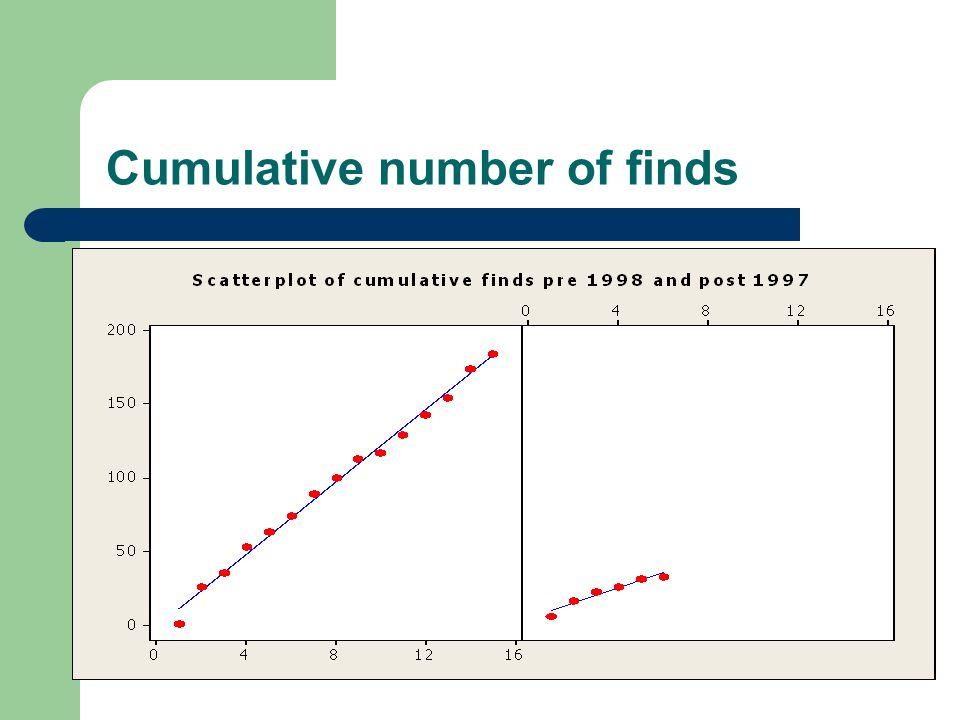 Cumulative number of finds
